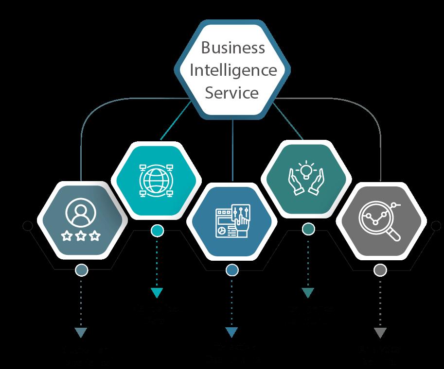 Business Intelligence Service Provider In Bangladesh
