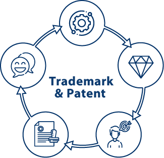 Trademark & Patent Service in Bangladesh